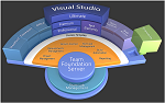 visual-studio-2010 team foundation server 2010